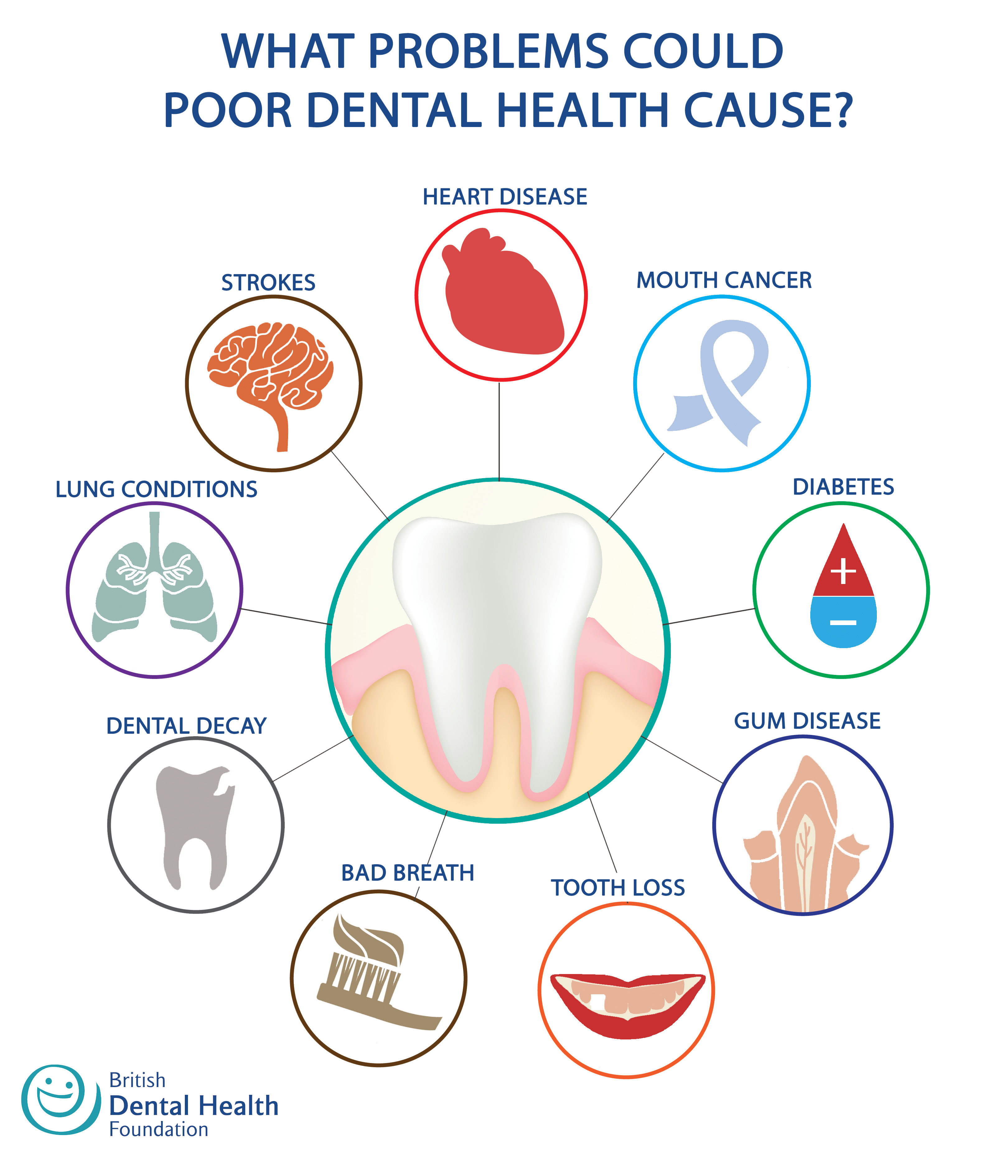 infographic-healthy-tooth-healthy-body